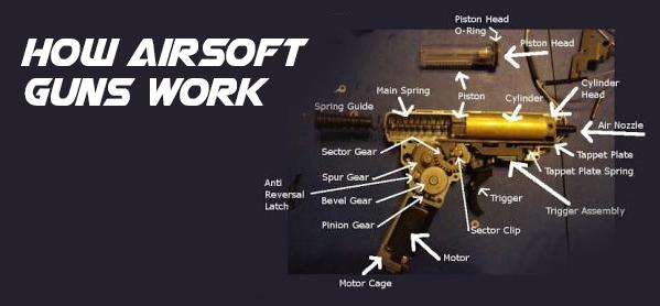 How Do Airsoft Guns Work? Everything You Need to Know